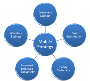 mobile strategy best for businesses