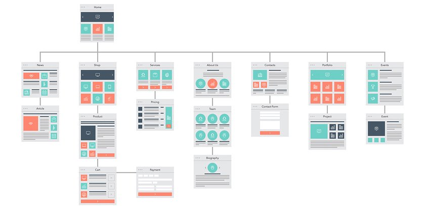 sitemap - structure of your website