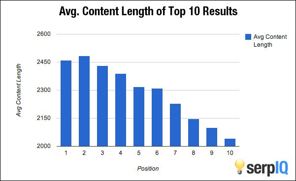 content writing length