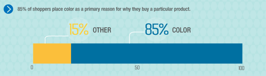 purchase decision behaviour