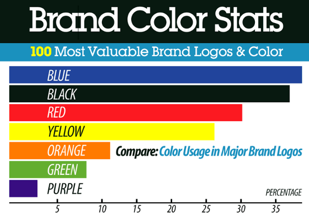 most valuable brand logos and there colours