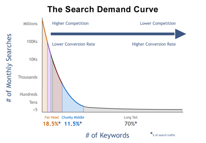 long tail keywords could be more beneficial