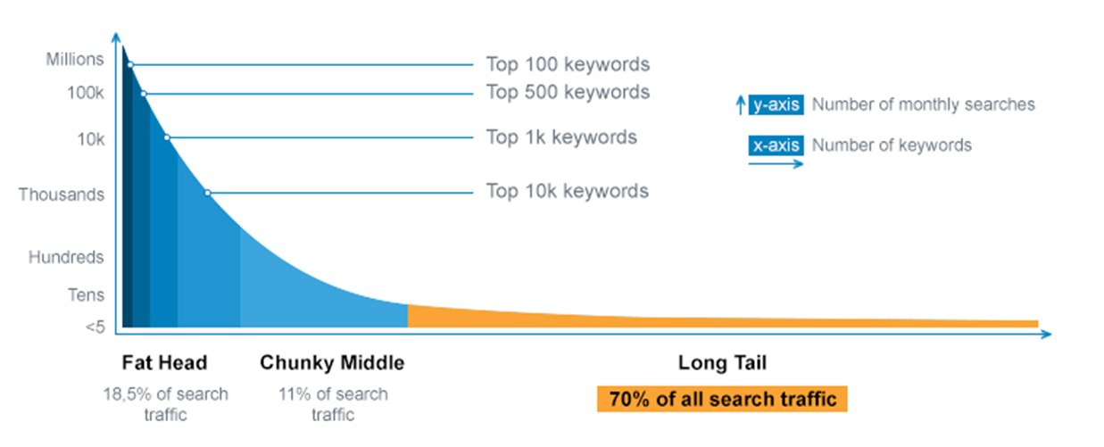 at long-tail graph searches