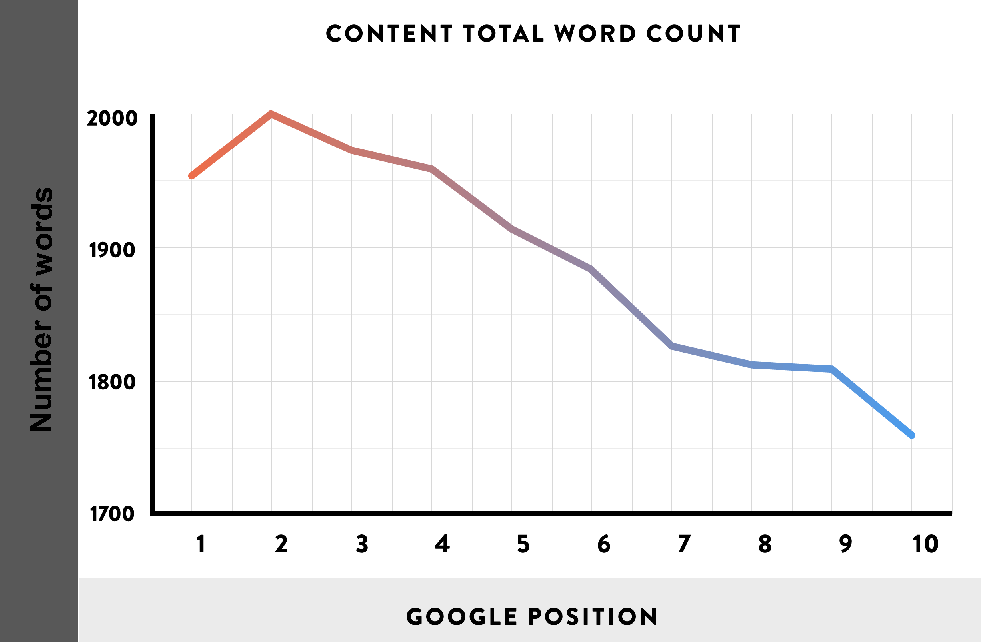 content writing stats