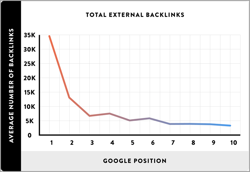 backlinking graph from backlinko