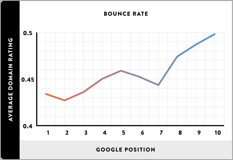 bounce rate graph
