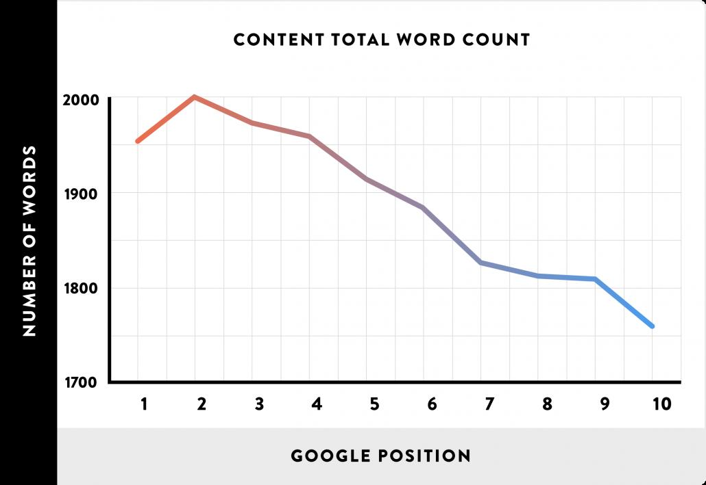 content length graph