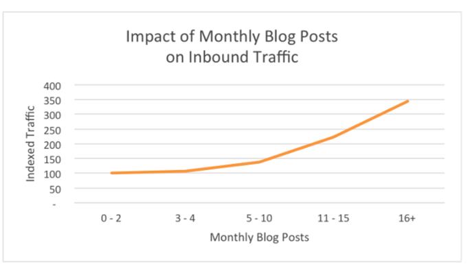 monthly blog posts results