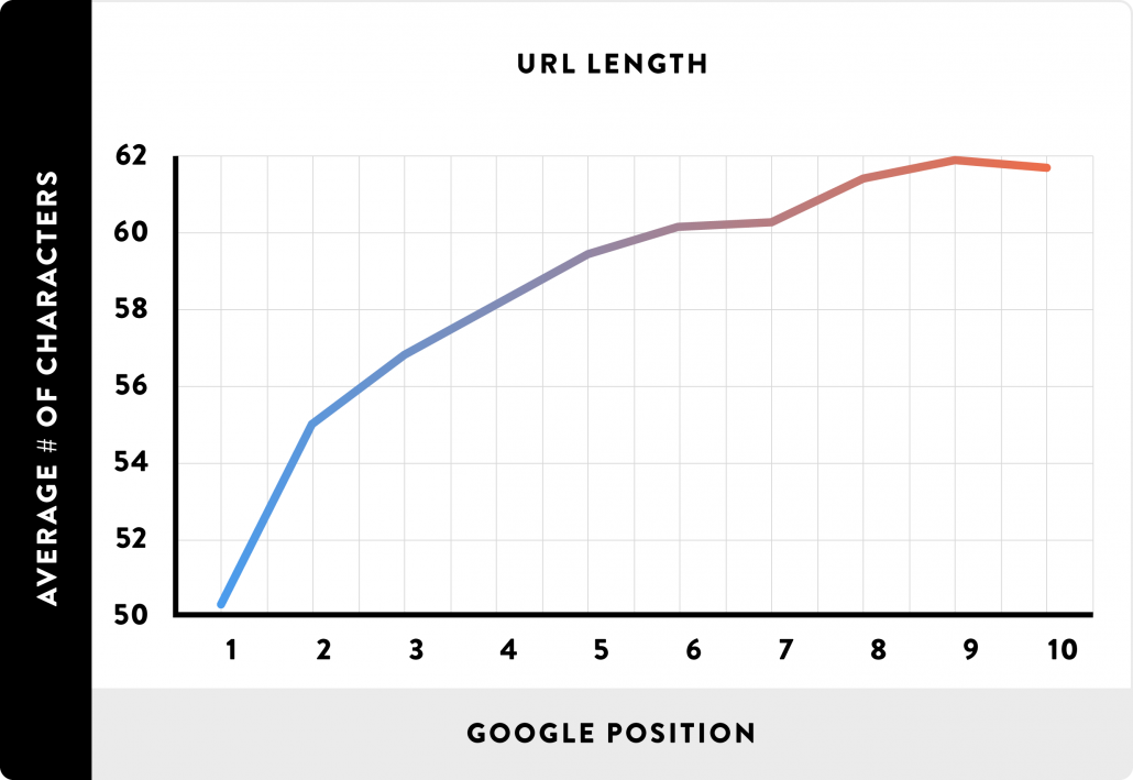 url length compared to google position