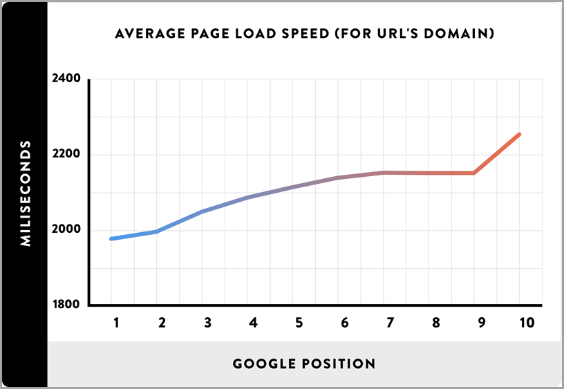 website speed graph
