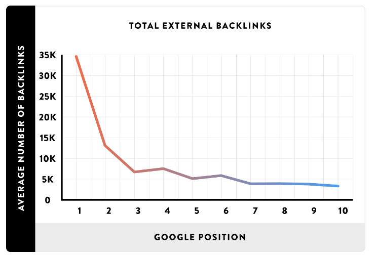 number of backlinks needed