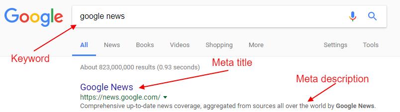 meta title and description