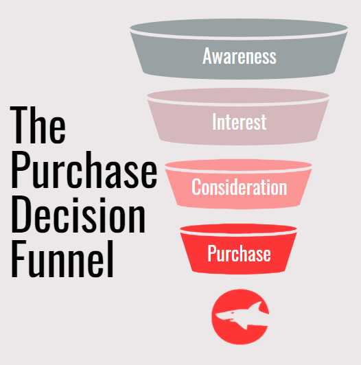 The Purchase Decision Funnel