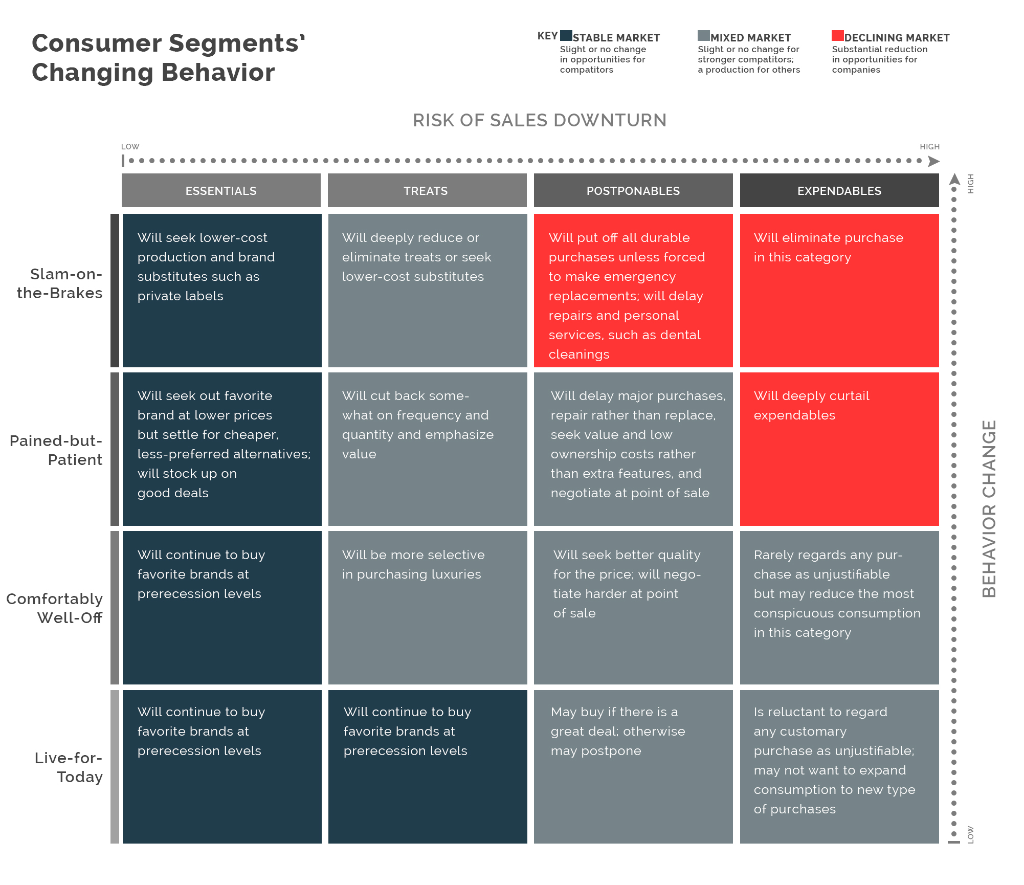 Consumer's Segments' Changing Behavior